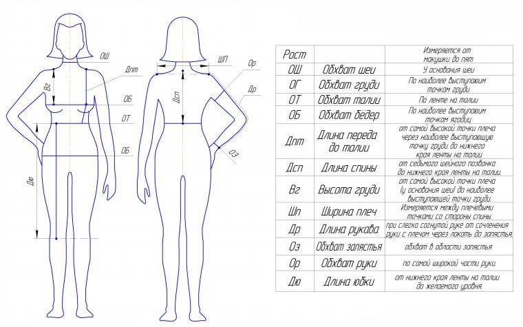 Схема снятия мерок женских размеров