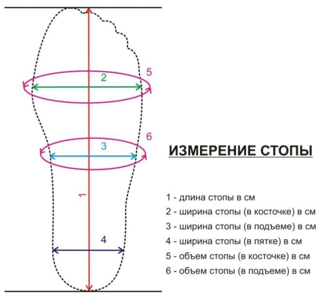 Схема для снятие мерок стопы